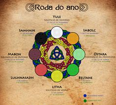 Roda do Ano (Wheel of the Year)  A #RodaDoAno mostra os 8 #Sabbats comemorados pelos Celtas. Yule, Ostara, Litha e Mabon datam, respectivamente, Solstício de Inverno, Equinócio de Primavera, Solstício de Verão e Equinócio de Outono. Imbolc, Beltane, Lughnasadh (Lammas) e Samhain marcam inícios e fins de estações, sendo respectivamente, primavera, verão, outono e inverno.  Leia mais no site: http://www.santuariolunar.com.br/p/calendario.html  #Wicca #Witchcraft #Sabbath #Whelloftheyear #pagan