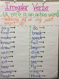 Pronouns anchor chart   Different Kinds of Pronouns ...