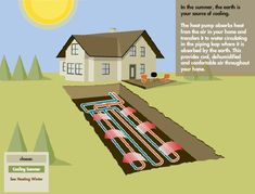 Ground source heat pump (or 'Geothermal' as it is commonly called, but i. - Off grid ideas - Geothermal Energy Renewable Energy, Solar Energy, Solar Power, Heat Pump System, Geothermal Energy, Operation, Earthship, Alternative Energy, Heating And Cooling