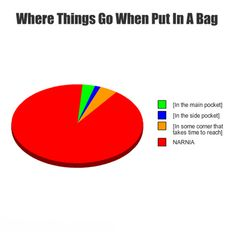 Putting something in a bag