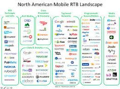 #rtbtechnology