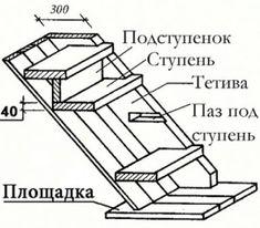 Как самостоятельно обшить железную лестницу деревом Furniture, Home Furnishings, Tropical Furniture