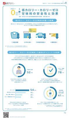 低カロリー・カロリーゼロ甘味料の安全性と効果 インフォグラフィック infographic Pamphlet Design, Booklet Design, Brochure Design, Branding Design, Graph Design, Flyer Design, Web Design, Data Dashboard, Poster Layout