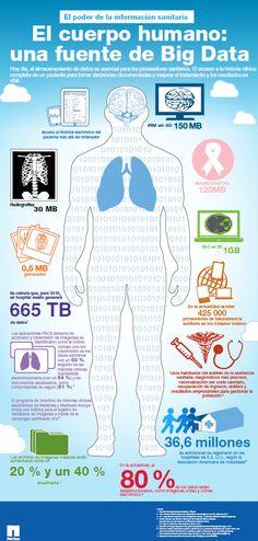 El cuerpo humano, fuente de Big Data (Infografía)   CIO