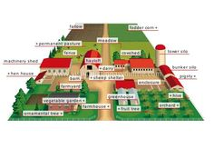 1000 Images About Homestead Layouts On Pinterest