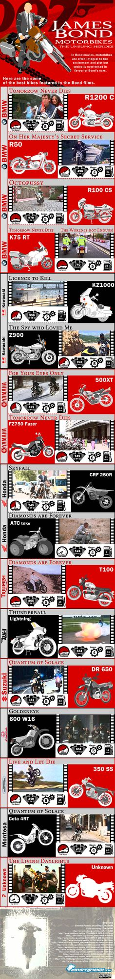 The James Bond Bike Infographic James Bond Party, Bond Cars, Motorcycle Posters, Grand Tour, Vintage Motorcycles, Cool Bikes, Motorbikes, Photos, Movies