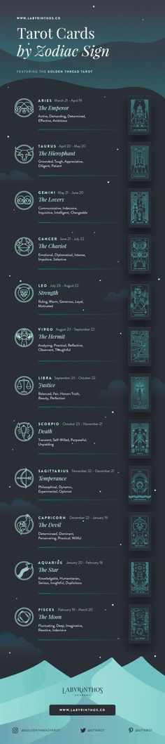Full Infographic: Astrology Tarot Correspondences - Tarot Cards by Zodiac. Art used from Golden Thread Tarot.