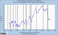 This is a current Graph of Civilian Employment-Population Ratio.    AKA how much of the US is actually employed right now.