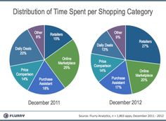 Time Spent In Retailers' Mobile Apps Grows More Than Five-Fold In A Year, Flurry Finds – TechCrunch Mobile Shop, New Mobile, Online Price, Apps, Cash Register, Retail, Effort, Opportunity, Internet