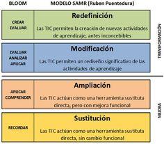 https://www.google.es/search?q=modelo SAMR educación 1.0 2.0