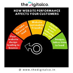 """The website speed makes the first impression about your business.  """"High-performance websites results in high return visits""""  Visit our website link in bio  Follow us for More updates on: Facebook 
