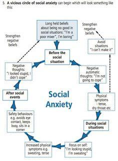 Social anxiety circle
