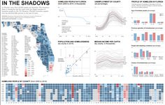 The Functional Art: An Introduction to Information Graphics and Visualization: Student projects and the future of visualization at UM Dashboard Examples, University Of Miami, Information Graphics, Dashboards, Data Visualization, Student, Infographics, Projects, Journalism
