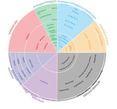 Modele PREM (Preliminary Reference Earth Model) by Athaziwald.deviantart.com on @DeviantArt