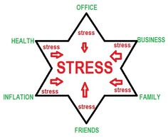 Stress and herpes out breaks. Know how stress paves way for frequent herpes outbreaks