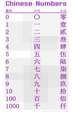 """Chinese Numbers. The first column is the Arabic/Indian numerals, the second column is the standard Chinese character, and the third column is the """"capital"""" Chinese character. The """"capital"""" forms are known as banker's anti-fraud numerals, necessary because Chinese standard characters are so simple, a forger could easily change 三十 to 五千 with just three strokes. Some have other uses as well (for example, 贰 èr can also mean """"to betray"""")."""