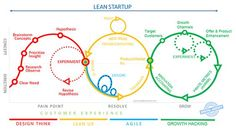 """Lean startup: from Design Thinking to growth hacking through Lean UX & Agile. Design Thinking Process, Design Process, Start Up Business, Business Planning, Business Coaching, Business School, Business Entrepreneur, Business Ideas, Design Theory"