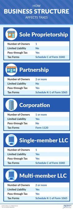 Did you know your tax liabilities will be different depending on your business structure? You need to know the business entity tax you're responsible for. Small Business Plan, Small Business Accounting, Opening A Business, Start Up Business, Starting A Business, Business Planning, Business Tips, Small Business License, Business Funding