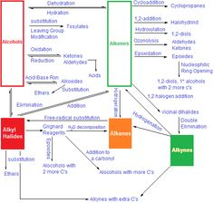 Reactions | Image detail for -Organic Chemistry Reactions, Organic Chemistry Reactions Chart ...