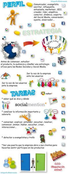 Infografía del perfil un Community Manager vía @doloresvela