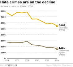 Something to be thankful for: hate crime is becoming more rare
