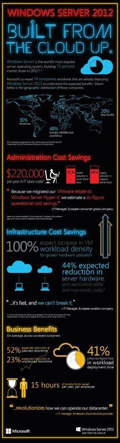 Windows Server 2012 Facts