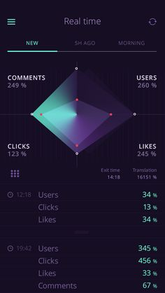 Mobile, app, dashboard, stat, graphics, chart, colors, dark