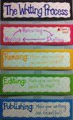 From Anchor Charts-A colorful way to show students the steps in the writing process. Writing Resources, Teaching Writing, Teaching Tools, Writing Tips, Teaching Ideas, Nice Writing, Writing Activities, Creative Writing, Middle School Classroom