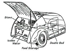 The basic design of all teardrop campers.