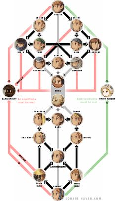 Final Fantasy Tactics War of the Lions Job Flow Chart (job tree)