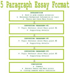 5 Paragraph Essay Template from Homeschool Momma; great model for ...