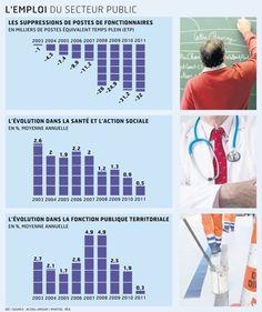 Pour la première fois, l'emploi dans la fonction publique a nettement reculé en 2011...