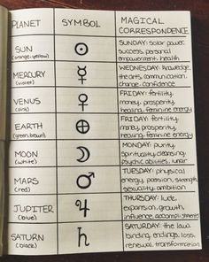 "teacupsandcauldrons: ""The planetary correspondence page from my grimoire ☽◯☾ """