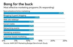 Art of Accounting: Getting started with marketing Marketing Budget, Marketing Program, Sales And Marketing, Content Marketing, Marketing Dashboard, Marketing Communications, Digital Marketing, Event Management, Business Management
