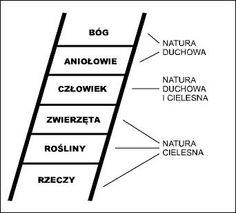 Drabina Bytów wg św.Tomasza Ladder, Image, Literatura, Stairway, Ladders