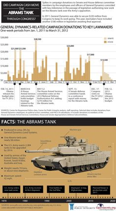 There's Only One Tank the Army Can't Stop | Mother Jones    Did Campaign Cash Move the Abrams Tank through Congress? (Infographic)