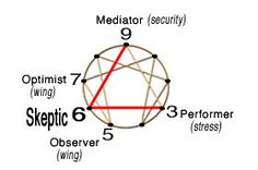 "Enneagram #6 Skeptic path ""Question authority"""