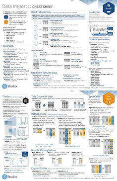 Data Import in R [Cheat Sheet] Credit: RStudio Computer Programming, Computer Science, Python Programming, Programming Languages, Statistics Math, Statistics Cheat Sheet, What Is Data Science, Data Analysis Tools, Machine Learning Deep Learning
