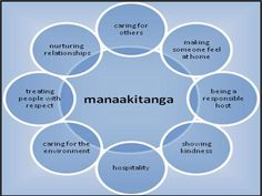 Manaakitanga is my Maori name given by the Ratana elders. While manaakitanga is but a singular word, it's important to note that it does not have a singular meaning or application. Manaakitanga and…