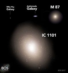IC 1101, 6 MILLION light-years across, has about 100 trillion stars compared to 200 billion stars in our galaxy. #cosmicperspective (@beyondoursight)