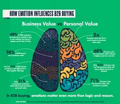 How Emotion Influences #B2B Buying