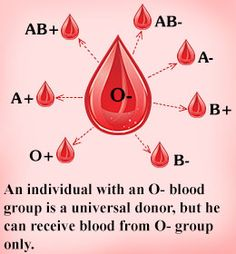 I can give blood to many, but can only receive from few. I'm a Universal Donor, and a member of the 6% club @ Blood Assurance.
