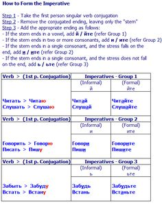 Learn all about Russian Verbs and how to use them - Plus a comprehensive list of verbs to use in almost any situation