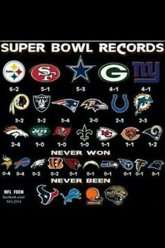 Super Bowl Records by each NFL team. Nfl Memes, Football Memes, Football Season, Football Stuff, Steelers Stuff, Football Gloves, Steelers Football, Nfl Superbowl, Raiders Football