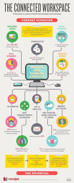 Mindful Living (OurMLN.com): Social technology = a more connected workplace = better productivity (#infographic)  #infographic #web #graphics #marketing