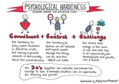 Three characteristics of people that exhibit psychological tardiness: 1. Commitment - fully immersing ourselves in activities, and having curiosity and interest in the world around us. 2. Control - a strong internal locus of control, believing we can influence and impact events through our choices and actions. 3. Challenge - the belief that change is the norm in life, seeing it as an opportunity rather than a threat. Impact Event, Leadership Development, Emotional Intelligence, College Life, Curiosity, Exhibit, Opportunity, Choices, Psychology