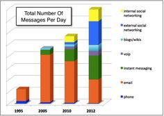 We get a LOT more today, and here's where they come from. Information Overload, Instant Messaging, Social Networks, Bar Chart, Messages, Day, Blog, Social Media