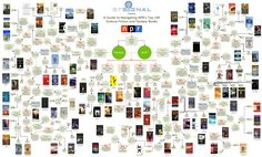 Top 100 SciFi and Fantasy Books Flowchart #readersadvisory #sciencefiction #fantasy