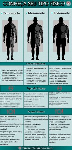 Tipo fisico - ectomorfo mesomorfo e endomorfo Mens Fitness, Fitness Tips, Fitness Motivation, Health Fitness, Gym Workouts For Men, Gym Time, Muay Thai, Jiu Jitsu, Personal Trainer