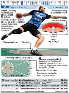 Olympicsgraphicstrack: OLYMPICS: Discus throw